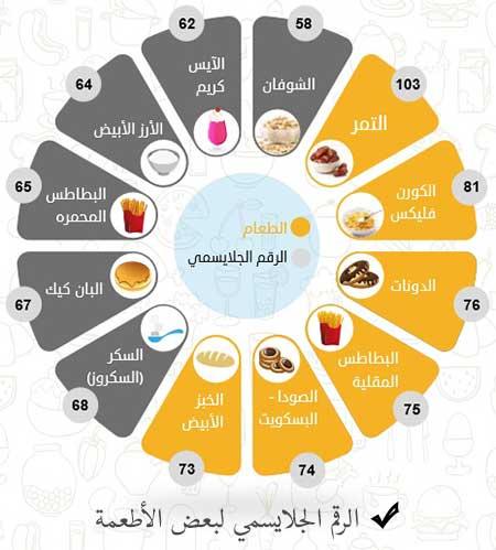 الرقم-الجلايسمي-لبعض-الأطعمة